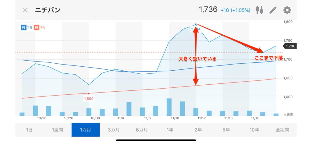 ニチバンの株価推移